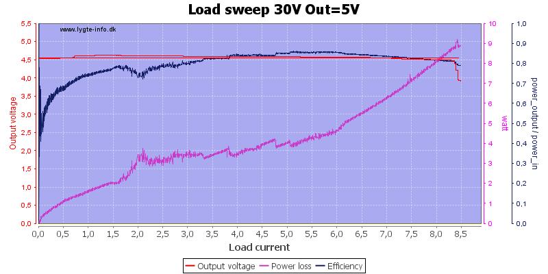 Load%20sweep%2030V%20Out%3D5V