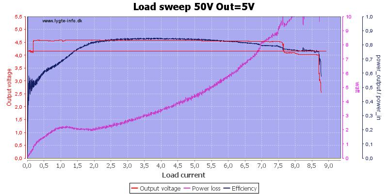Load%20sweep%2050V%20Out%3D5V