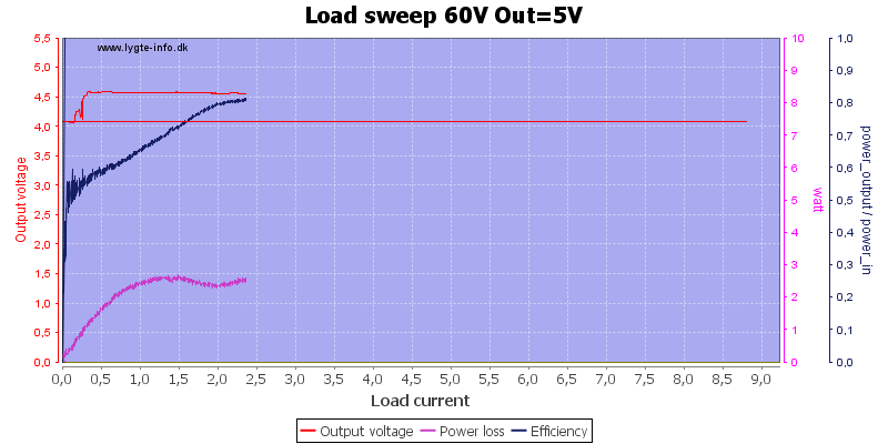 Load%20sweep%2060V%20Out%3D5V