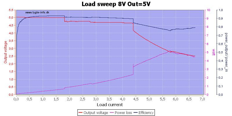 Load%20sweep%208V%20Out%3D5V