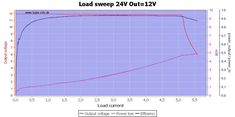 Load%20sweep%2024V%20Out%3D12V