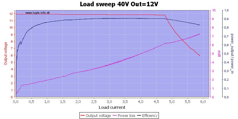 Load%20sweep%2040V%20Out%3D12V