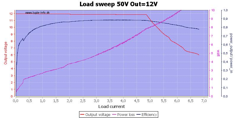 Load%20sweep%2050V%20Out%3D12V