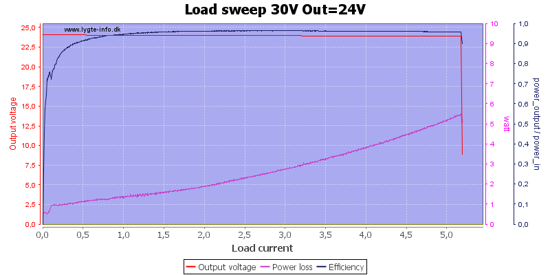 Load%20sweep%2030V%20Out%3D24V