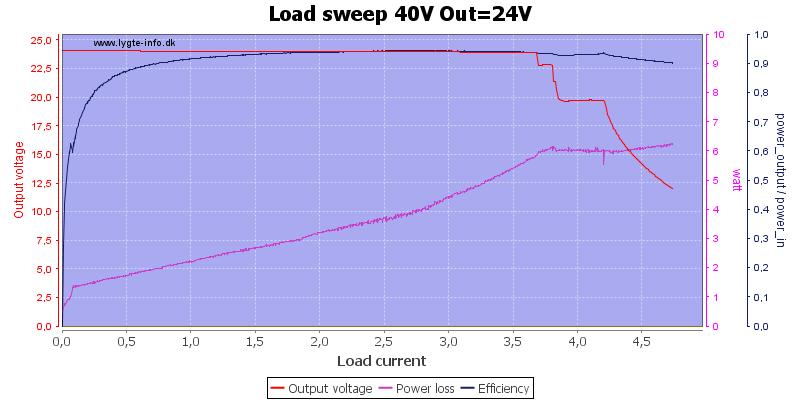 Load%20sweep%2040V%20Out%3D24V