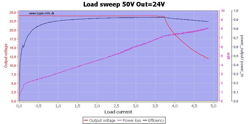 Load%20sweep%2050V%20Out%3D24V