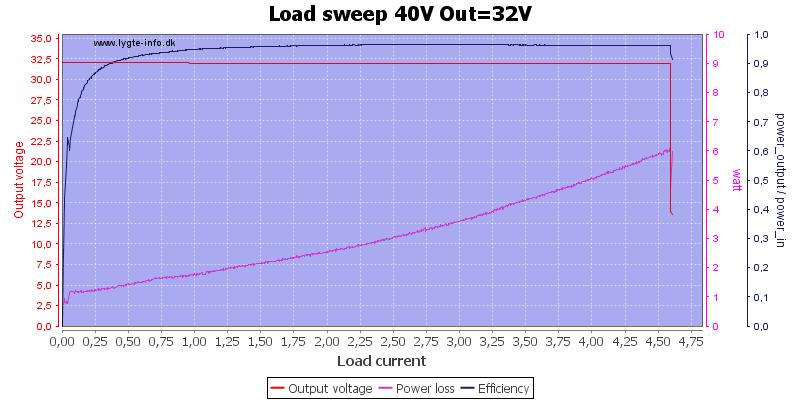 Load%20sweep%2040V%20Out%3D32V