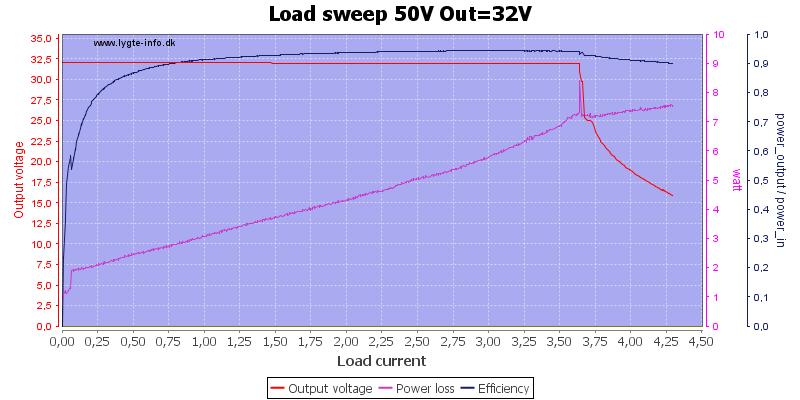 Load%20sweep%2050V%20Out%3D32V