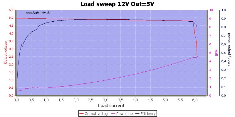 Load%20sweep%2012V%20Out%3D5V