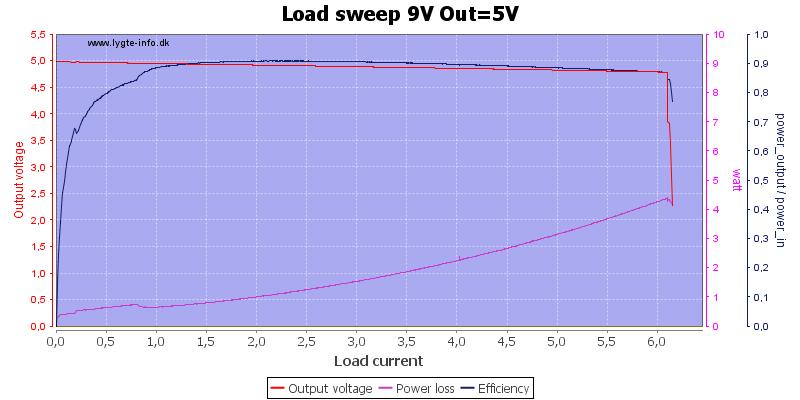Load%20sweep%209V%20Out%3D5V