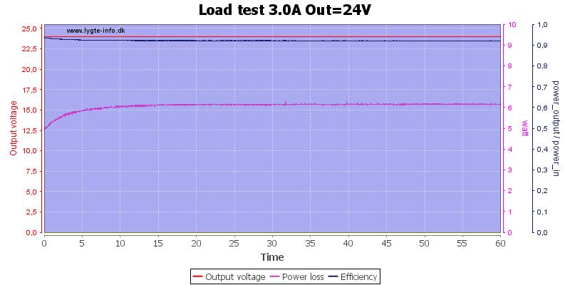 Load%20test%203.0A%20Out%3D24V