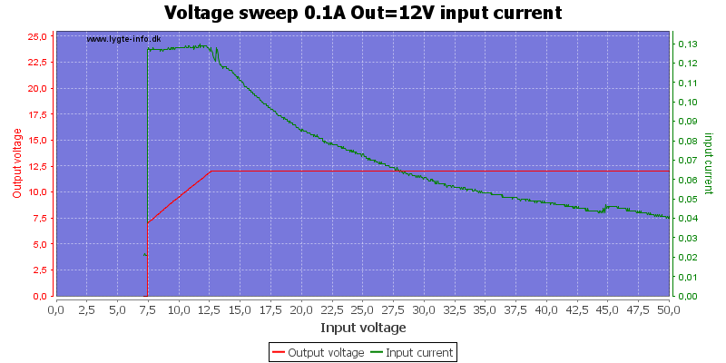 Voltage%20sweep%200.1A%20Out%3D12V%20input%20current