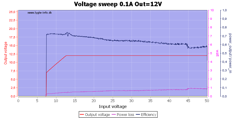 Voltage%20sweep%200.1A%20Out%3D12V