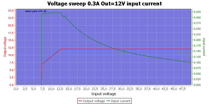 Voltage%20sweep%200.3A%20Out%3D12V%20input%20current