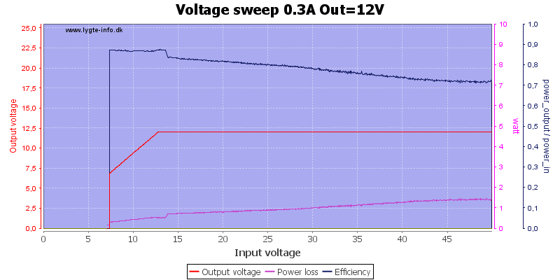 Voltage%20sweep%200.3A%20Out%3D12V