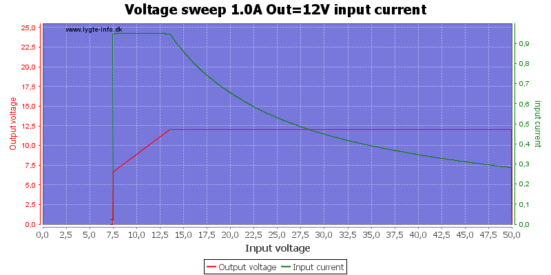 Voltage%20sweep%201.0A%20Out%3D12V%20input%20current