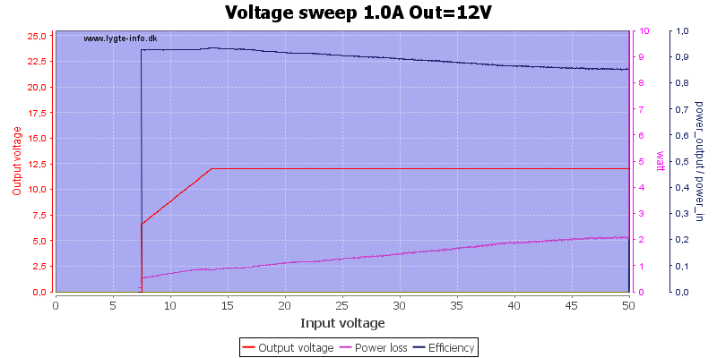 Voltage%20sweep%201.0A%20Out%3D12V