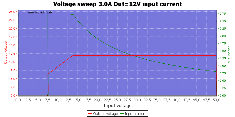 Voltage%20sweep%203.0A%20Out%3D12V%20input%20current