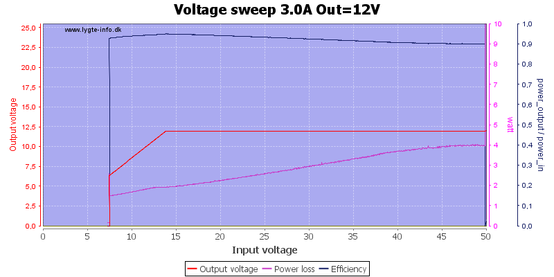 Voltage%20sweep%203.0A%20Out%3D12V