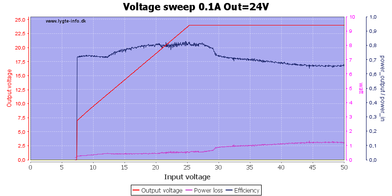 Voltage%20sweep%200.1A%20Out%3D24V