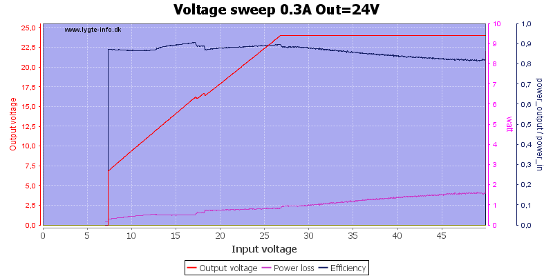 Voltage%20sweep%200.3A%20Out%3D24V