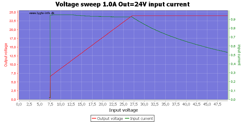 Voltage%20sweep%201.0A%20Out%3D24V%20input%20current