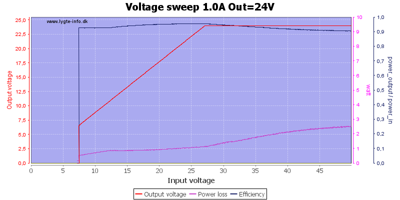 Voltage%20sweep%201.0A%20Out%3D24V