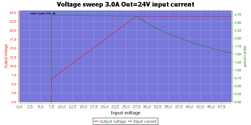 Voltage%20sweep%203.0A%20Out%3D24V%20input%20current