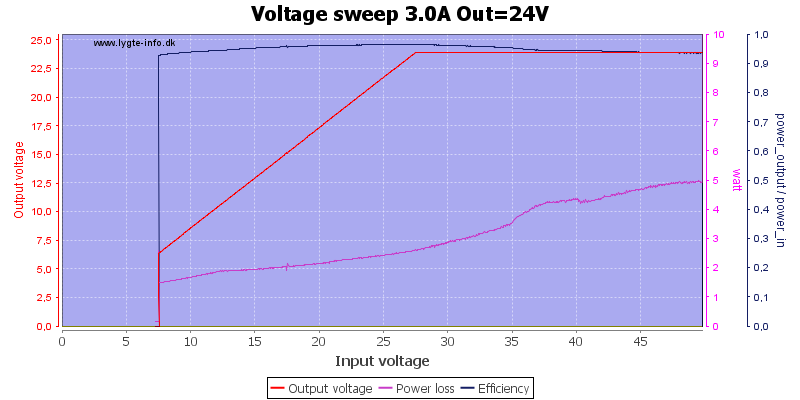 Voltage%20sweep%203.0A%20Out%3D24V