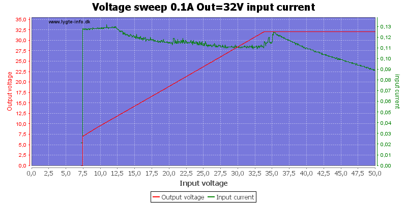 Voltage%20sweep%200.1A%20Out%3D32V%20input%20current