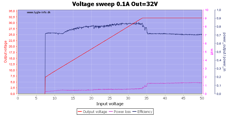 Voltage%20sweep%200.1A%20Out%3D32V