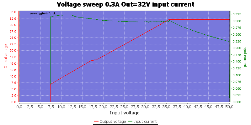 Voltage%20sweep%200.3A%20Out%3D32V%20input%20current