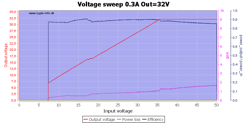 Voltage%20sweep%200.3A%20Out%3D32V