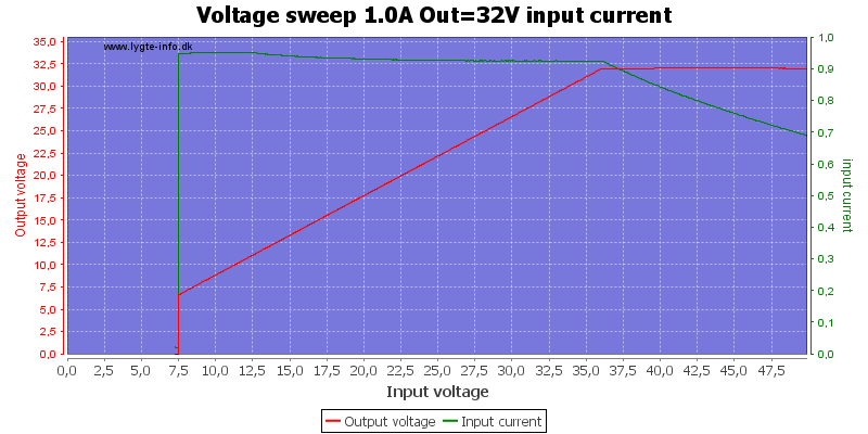 Voltage%20sweep%201.0A%20Out%3D32V%20input%20current