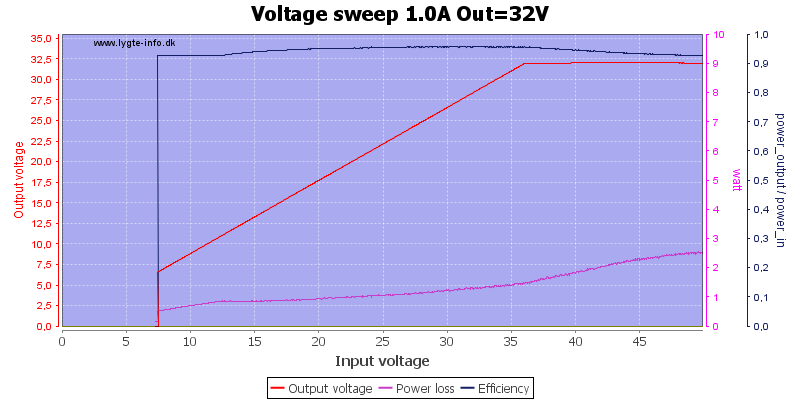 Voltage%20sweep%201.0A%20Out%3D32V