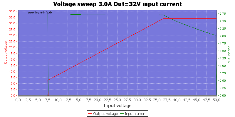 Voltage%20sweep%203.0A%20Out%3D32V%20input%20current