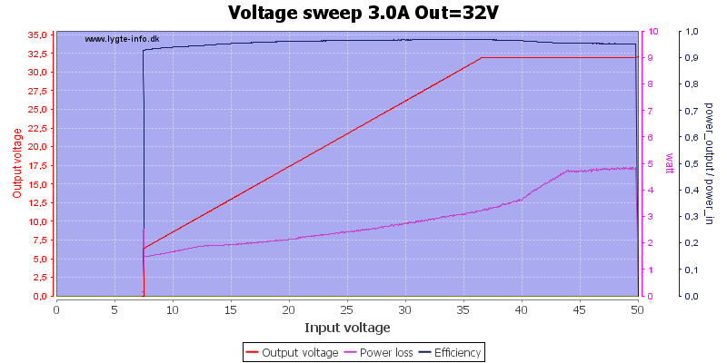 Voltage%20sweep%203.0A%20Out%3D32V