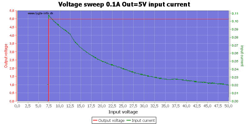Voltage%20sweep%200.1A%20Out%3D5V%20input%20current