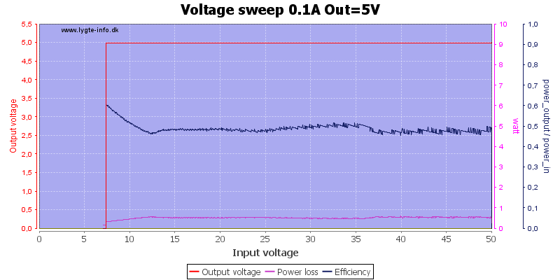 Voltage%20sweep%200.1A%20Out%3D5V