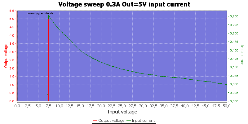 Voltage%20sweep%200.3A%20Out%3D5V%20input%20current