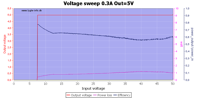 Voltage%20sweep%200.3A%20Out%3D5V