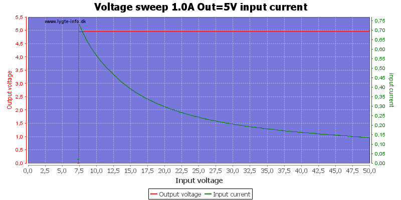 Voltage%20sweep%201.0A%20Out%3D5V%20input%20current