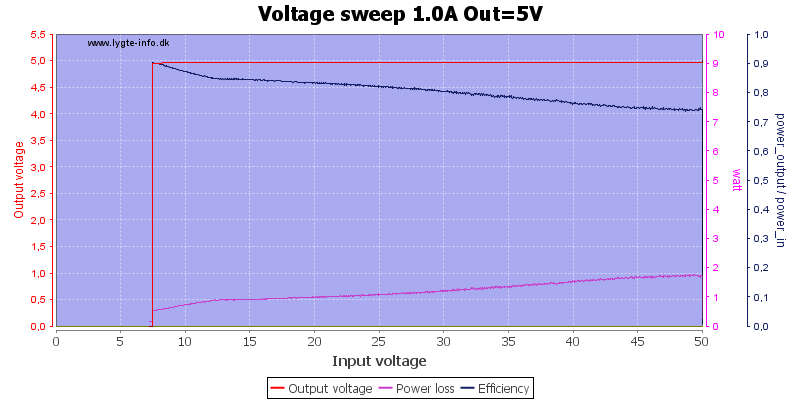 Voltage%20sweep%201.0A%20Out%3D5V