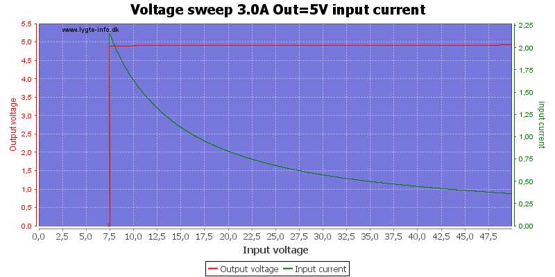Voltage%20sweep%203.0A%20Out%3D5V%20input%20current