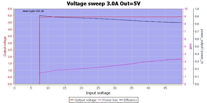 Voltage%20sweep%203.0A%20Out%3D5V