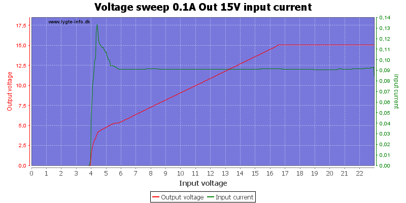 Voltage%20sweep%200.1A%20Out%2015V%20input%20current
