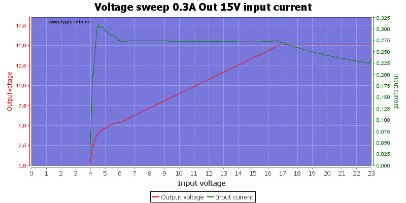 Voltage%20sweep%200.3A%20Out%2015V%20input%20current