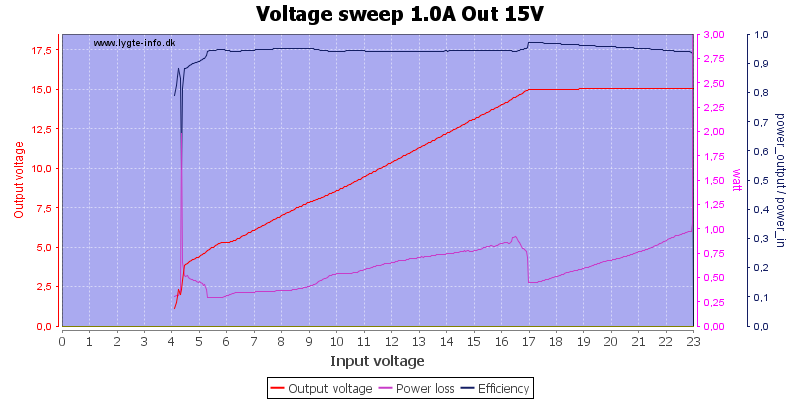 Voltage%20sweep%201.0A%20Out%2015V
