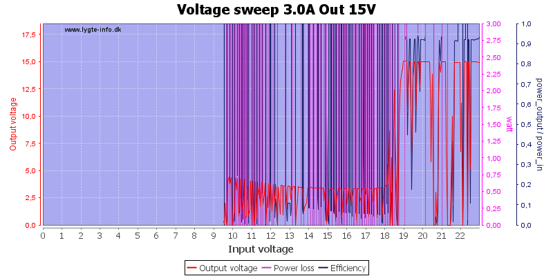 Voltage%20sweep%203.0A%20Out%2015V