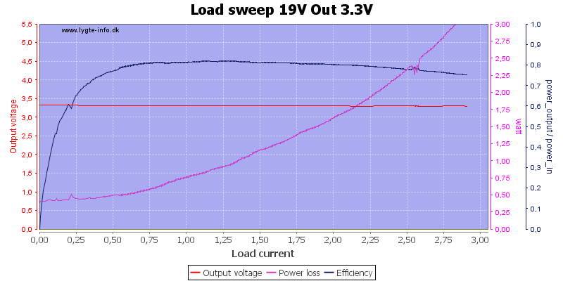 Load%20sweep%2019V%20Out%203.3V